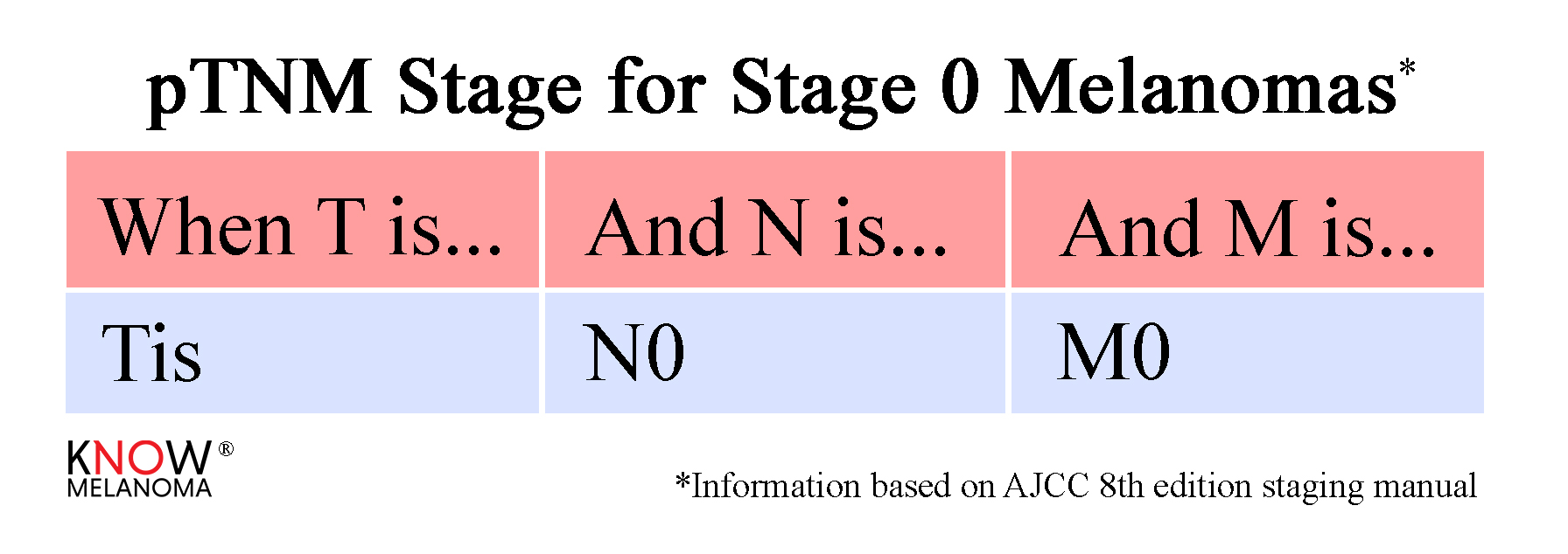 Stages — Know Melanoma