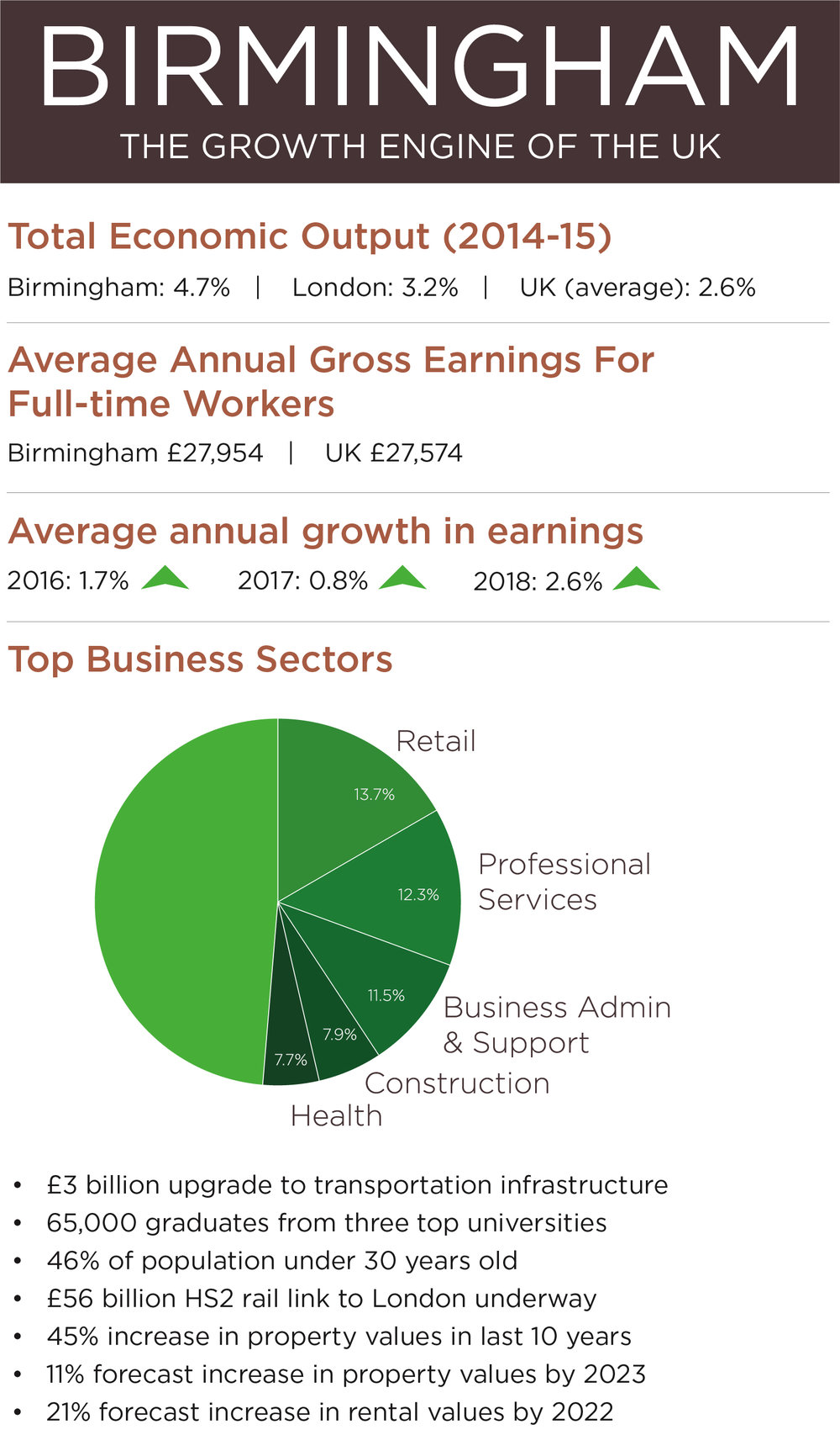 Stats collected from Greater Birmingham Council