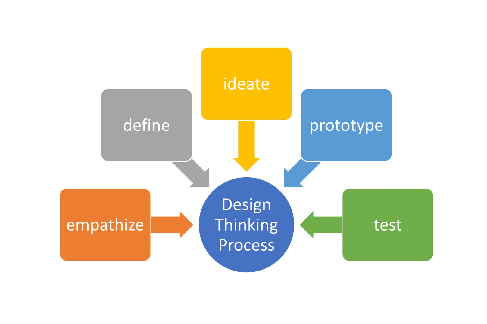 JPGWhy+design+thinking+important+to+us.jpg