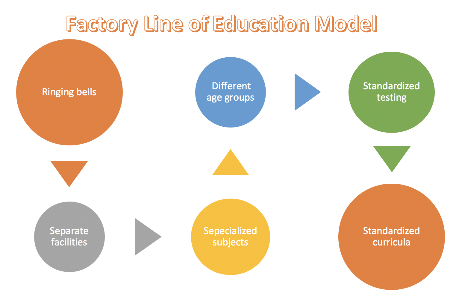 Factory Line of Education Model.png