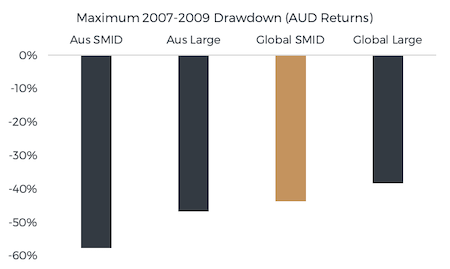Figure 3. Source: MSCI