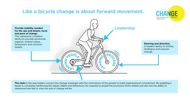 Leadership Bicycle LInked In.jpeg