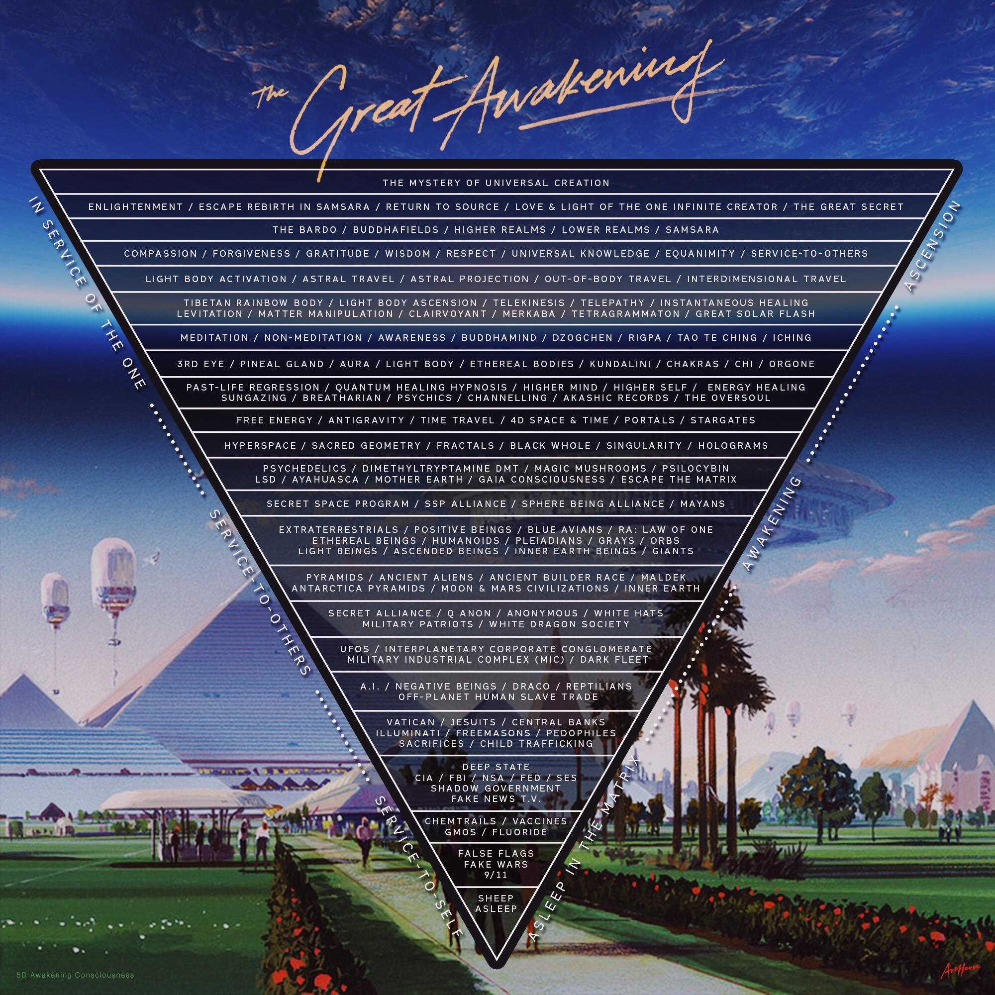 Great Awakening Pyramid