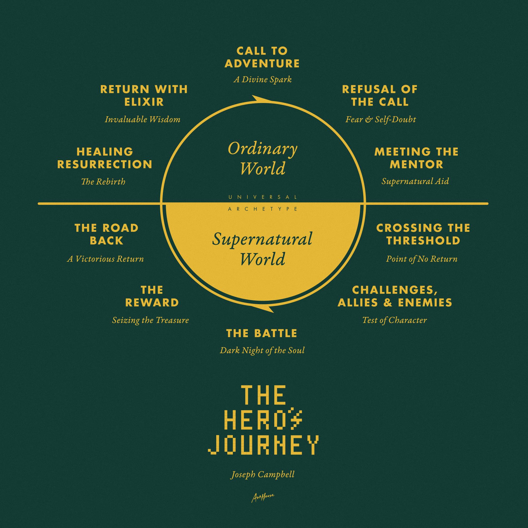 The Hero's Journey •  Joseph Campbell