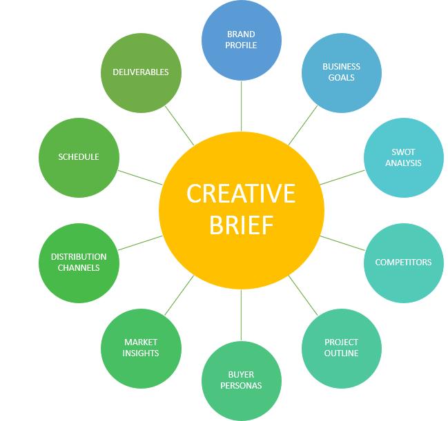 CREATIVE BRIEF DIAGRAM.png