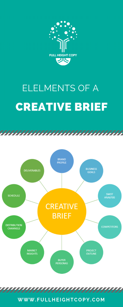 THE CREATIVE BRIEF - Help your clients to understand the creative brief process with this visual diagram.Read the accompanying article.