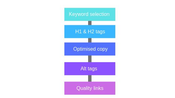 On-page optimisation.png