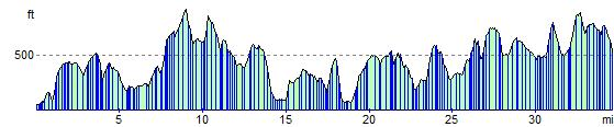 Worcestershire Way elevation profile