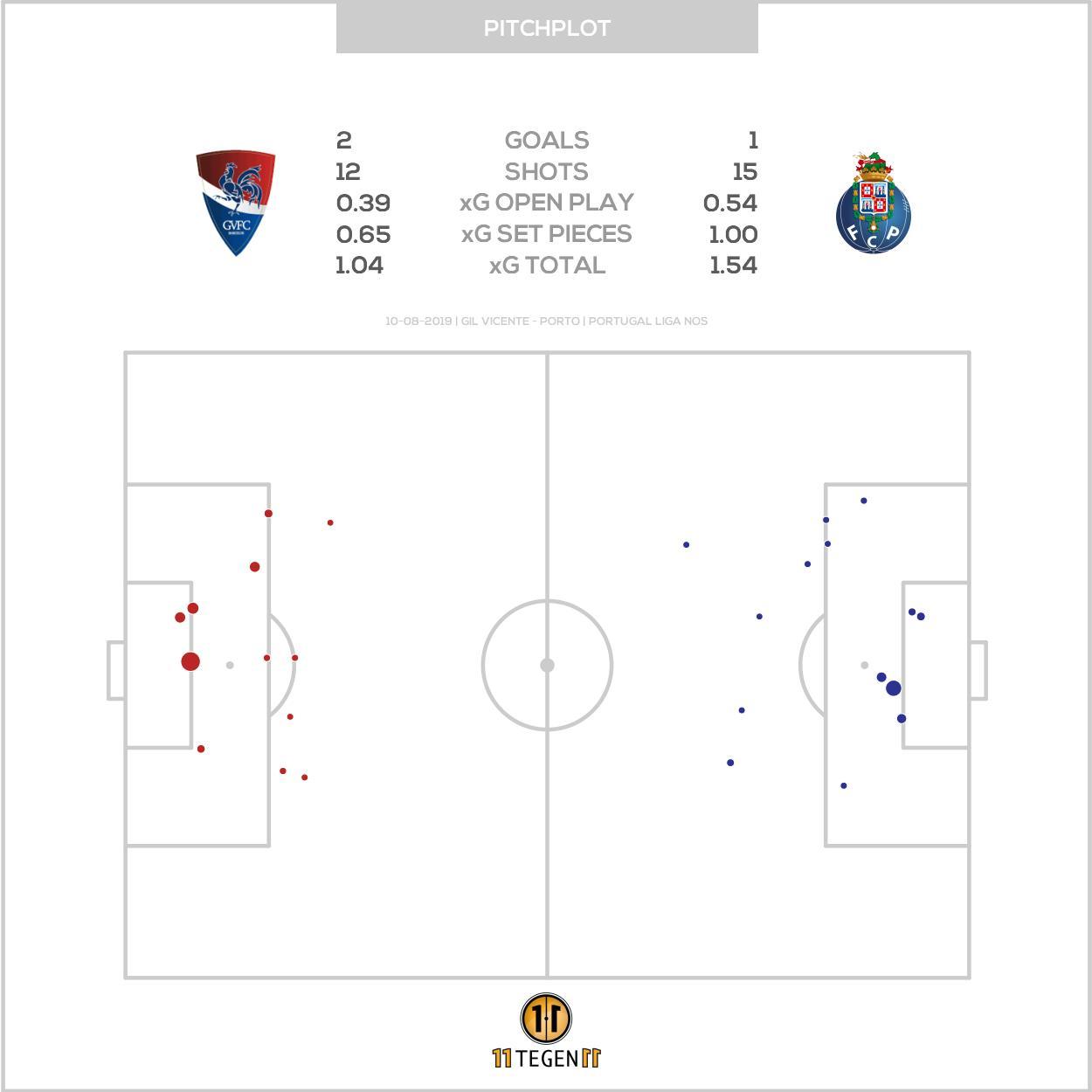 - Resultado da estratégia?0.54 golos esperados em jogo corrido, durante toda a partida (via 11tegen11).