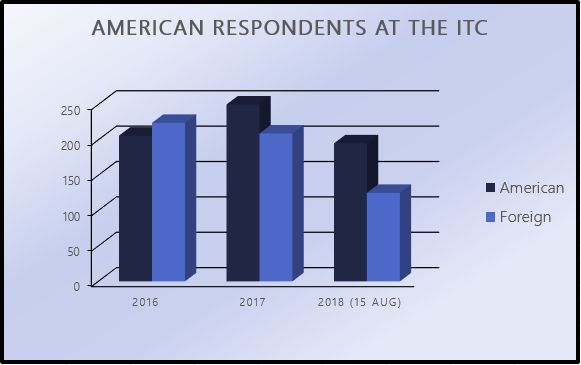 American Respondents at the ITC