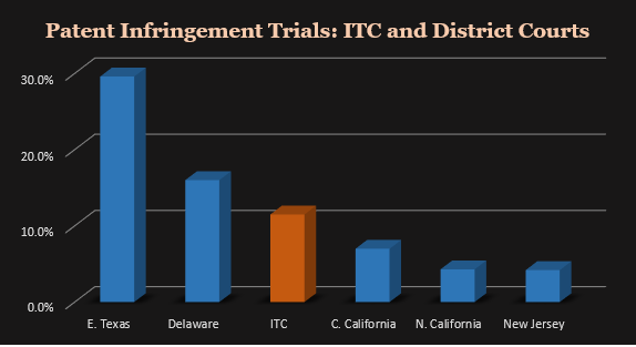 Fiscal Years 2011–2017. District Court percentages are for all cases filed. Sources:  United Patents ;  U.S. Int'l Trade Comm. ;  Administrative Office of the U.S. Courts .