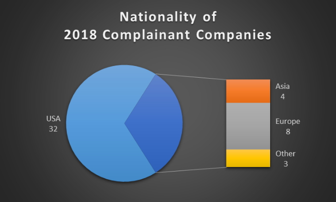 Nationality of 2018 Complainants.png