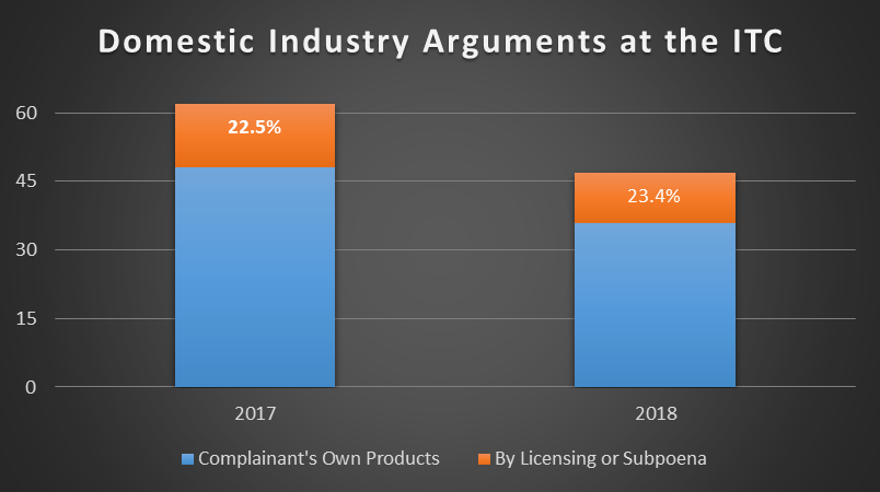 Domestic Industry Arguments 2017-2018.png