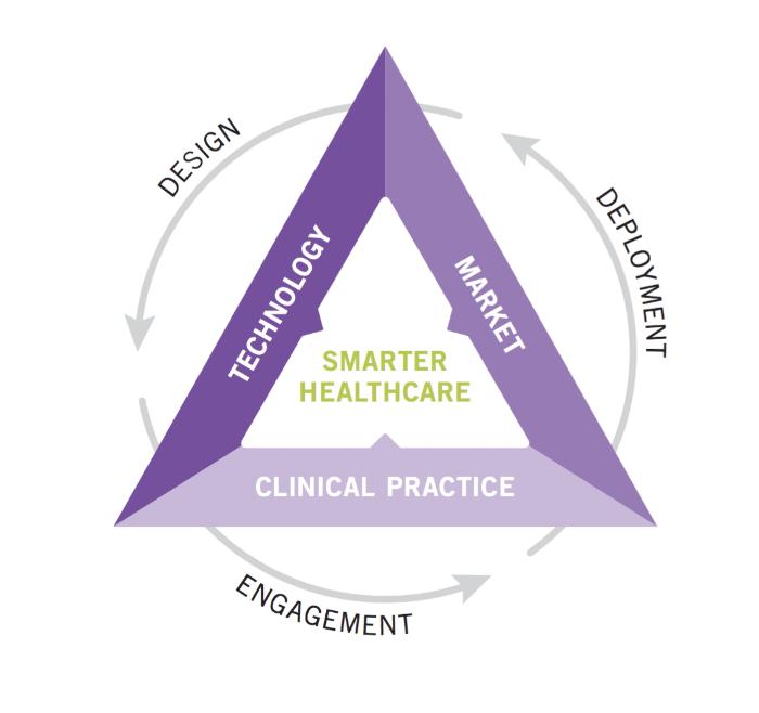 Smarter Healthcare.png