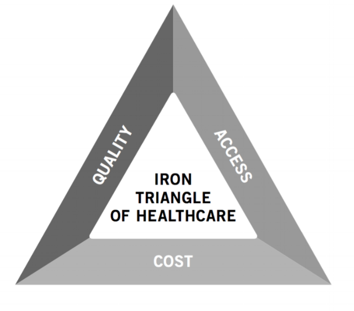 Iron Triangle of Healthcare.png