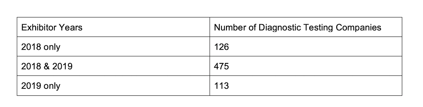 AACC Dx Co Exhibitors by Year 2018-2019
