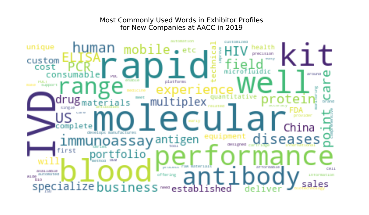 AACC most commonly used words 2019