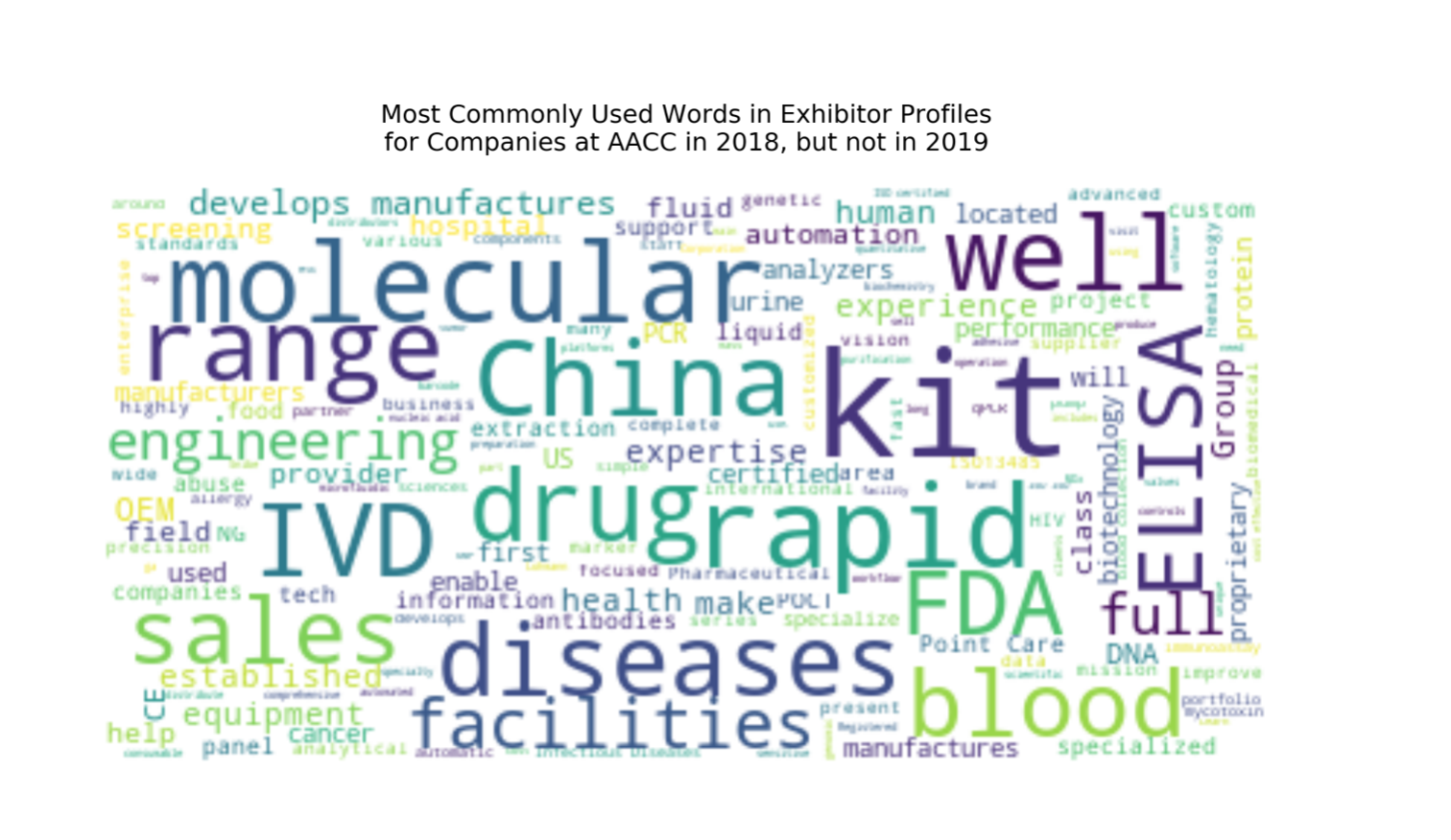 AACC most commonly used words in 2018 not in 2019