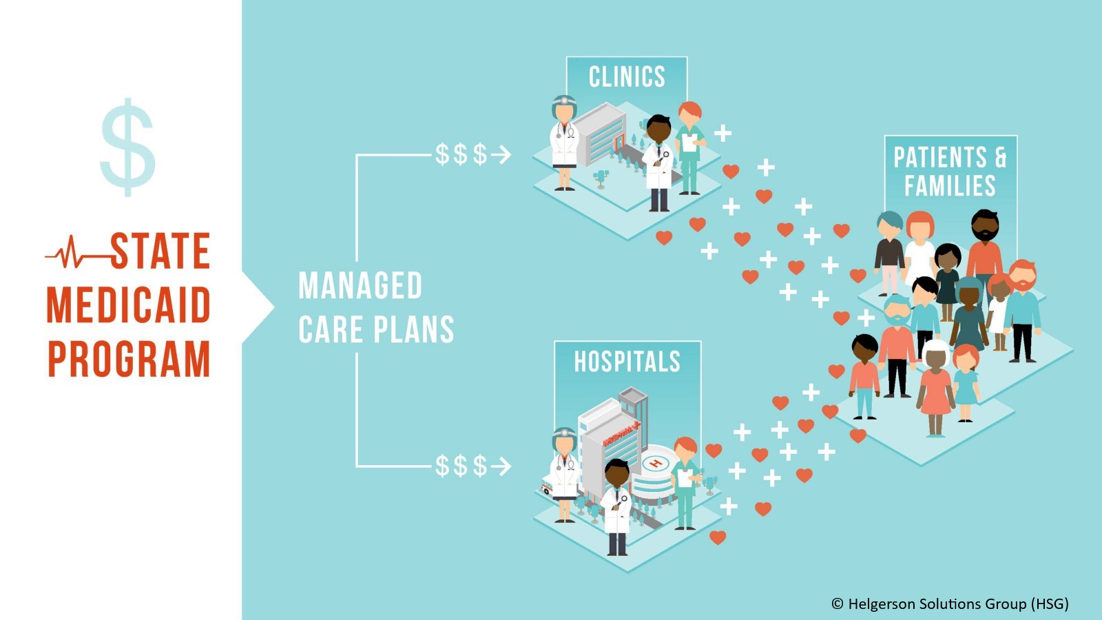 Dollars flow from Medicaid to MCOs to providers such as clinics, hospitals, doctors to provide the care that the end user experiences. [Source: HSG]