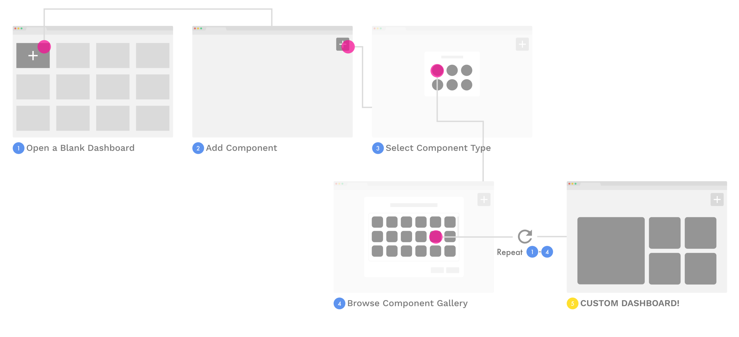 Template flow for Dashboard Builder