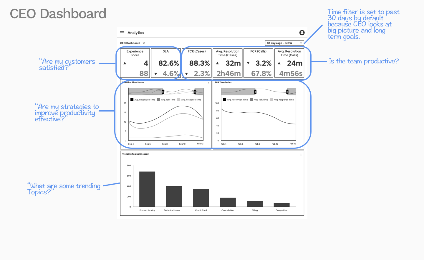 Annotated CEO Dashboard.png