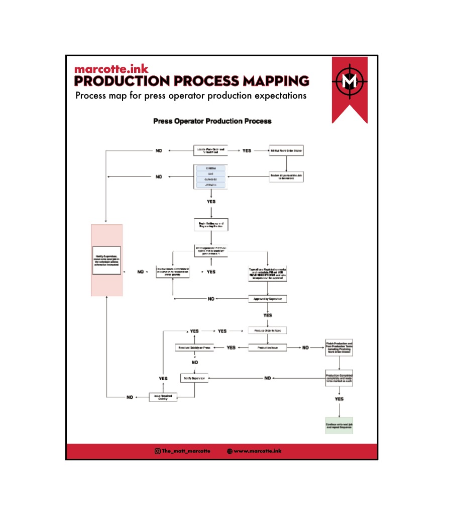 Production Process Mapping — Marcotte.ink on