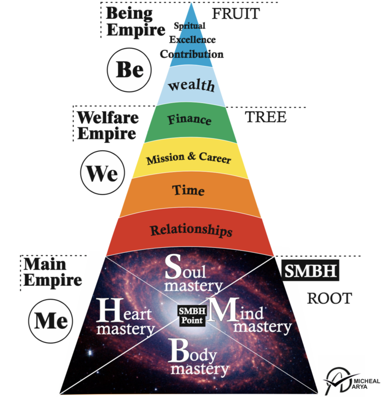Michael's Pyramid of Excellence - Achieve the life of your dreams by mastering the 10 steps of Michael's Pyramid. Gain success, happiness and fulfillment.Make your life an unshakable and extraordinary masterpiece. Rejuvenate your soul and body, create the relationship of your dreams, become the master of your time, skyrocket your business, turn into a lean money making machine, and above all give to the people around you and the world!