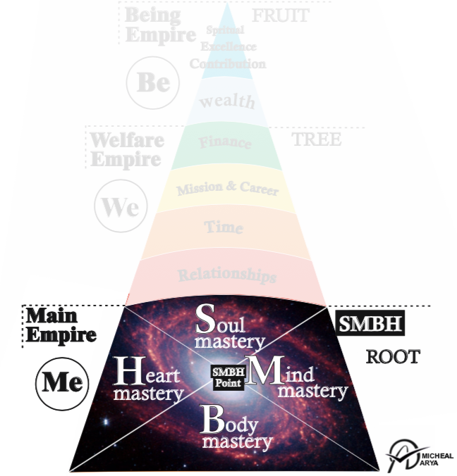 ME(Main Empire) - Me is the base of everything in your life and what makes you, you! It is made up of 4 parts: soul, mind, body, and heart. These 4 parts need to work together with harmony and balance in order for you to achieve an unshakable foundation. Only if you know their secrets and how to make them united, you can unleash your true potential that lies within you. Michael's method has been designed specifically to help you awake and unleash each part's miraculous powers to achieve your dreams, happiness, and fulfillment.If we assume life is a tree then ME is the root of this tree and therefore the most important part.