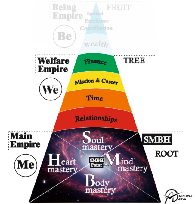 WE(Welfare Empire) - After securing a rock solid foundation, the next step of the pyramid is about your interactions with the outside world. Unlocking this step brings you unlimited welfare, happiness, love, and passion.The first part of We goes over your Relationships, most importantly your relationship with your soulmate which is your natural source of love, passion, motivation, and happiness.The next step is about the most valuable commodity in your life, your time! Mastering time allows you to increase your productivity and efficiency which in turn lets you discover you mission in life and set meaningful goals.The final layer of We is achieving financial freedom, achievable under two conditions; having different high-income streamline and being content.