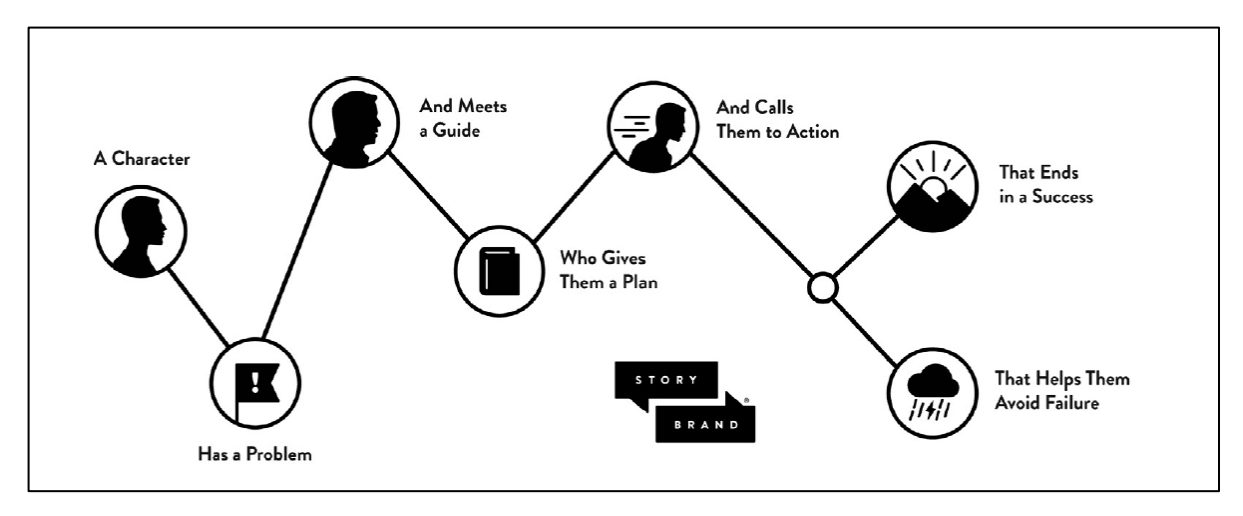 Story Road Map from  Building a Story Brand  by Donald Miller