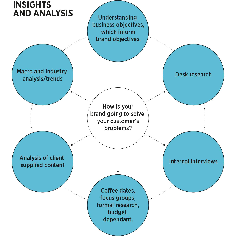 insights_analysis.jpg