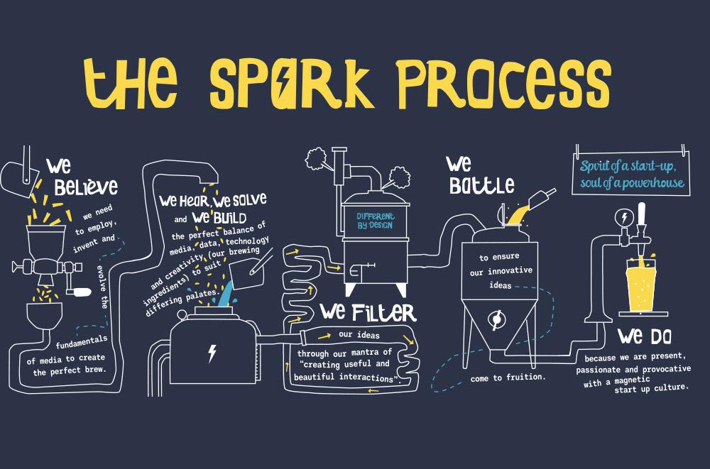 ATCP-Spark-Process3.jpg