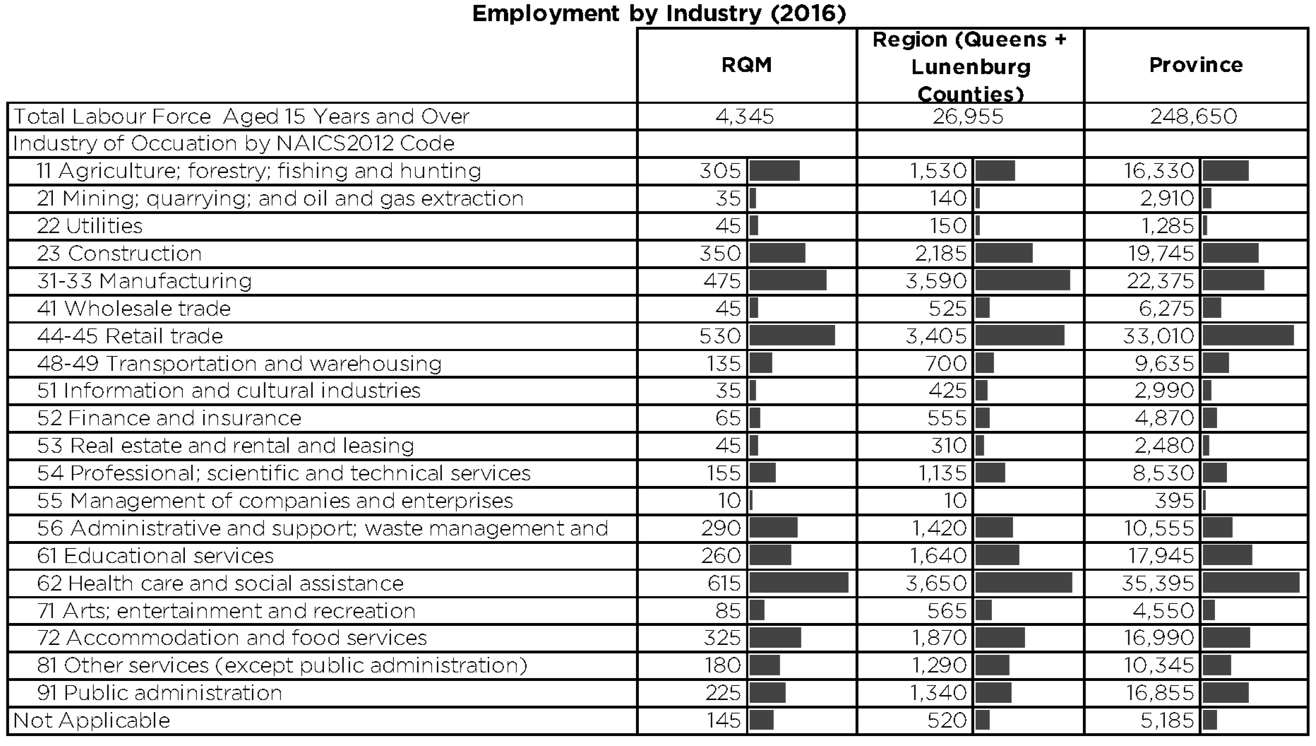 Employment by Industry 2016