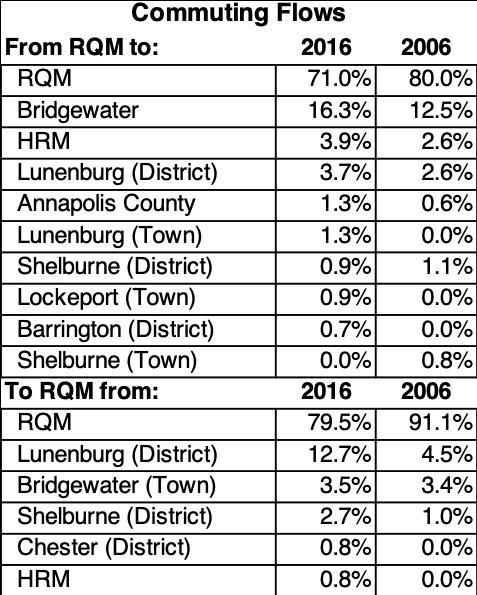 Region of Queens Commuting.png