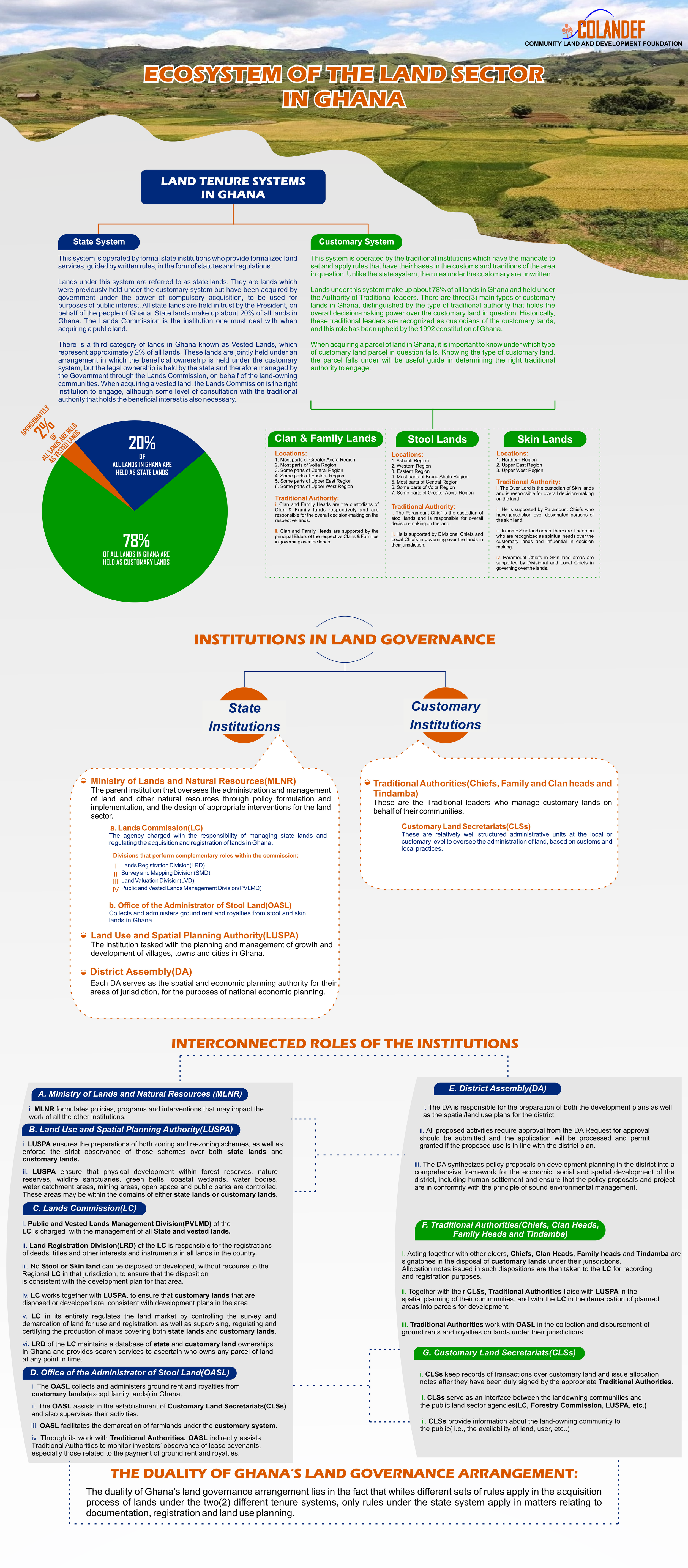Land sector in Ghana-infograph.png