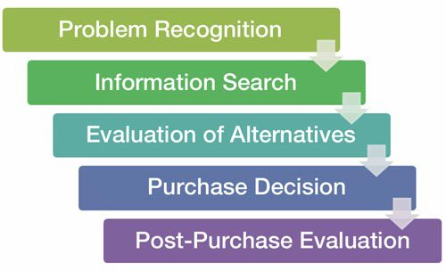 Fig. 1.0 – The Consumer Buying Process.