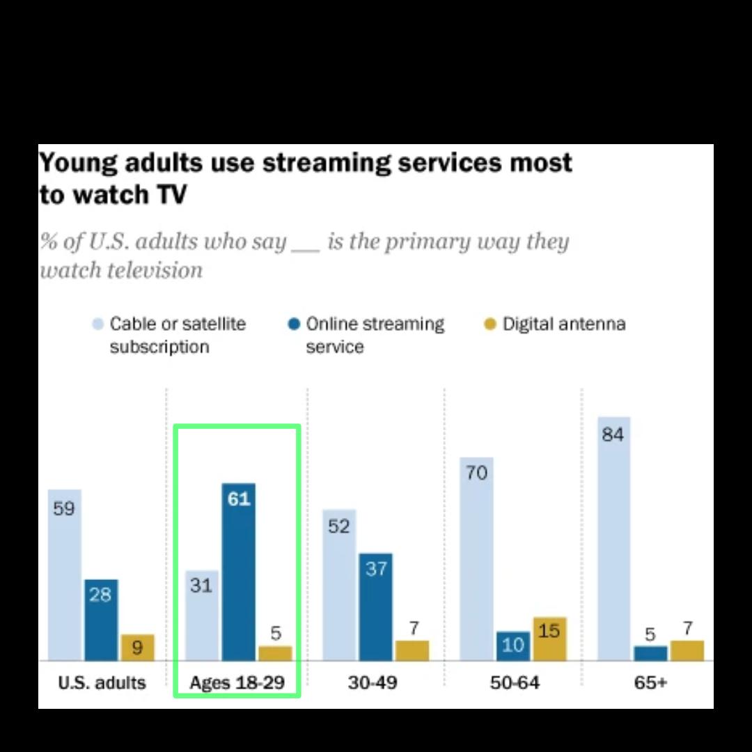 MillennialUsersStreaming.png