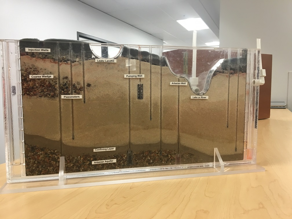 A sand tank shows soil and aquifer layers, as well as areas where contaminants can enter the soil.
