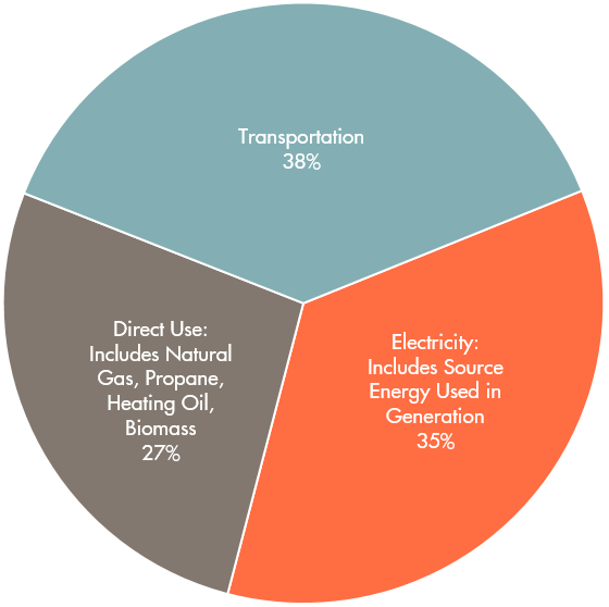 Sector Energy Use Pie.png