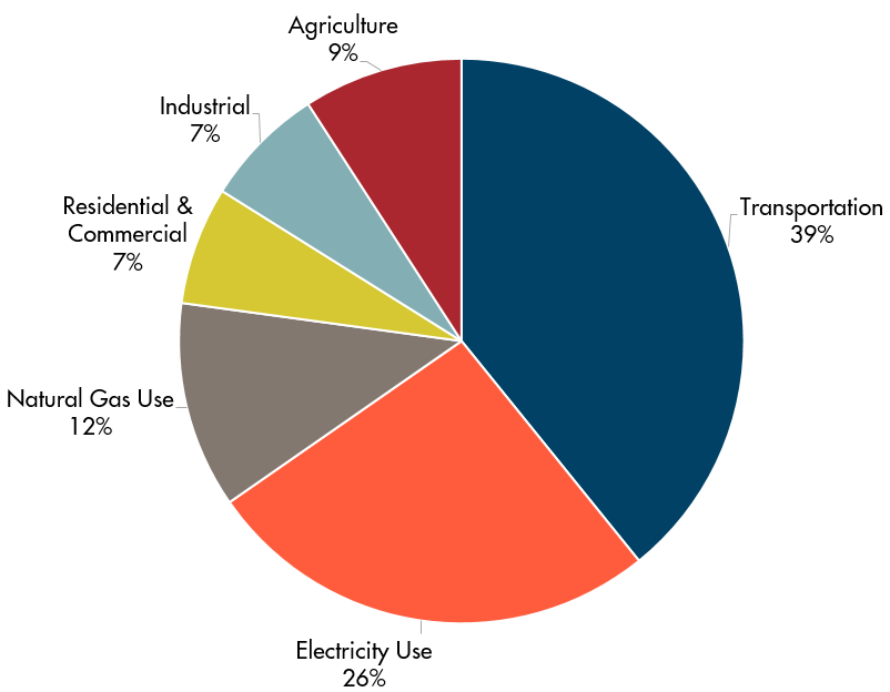 2016 GHG Emissions Pie.png