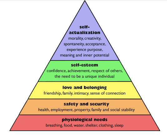 10 Things People Can't Do Without. It's linked to Maslow's Theory. How?