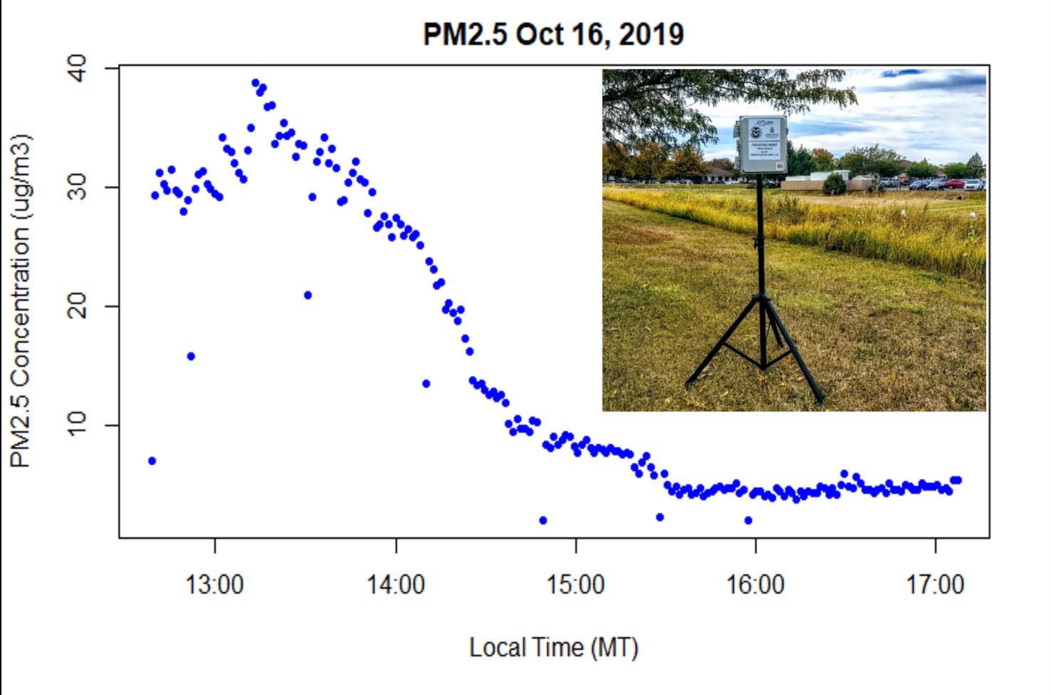 Access Sensor Technologies NOAA UPAS.png