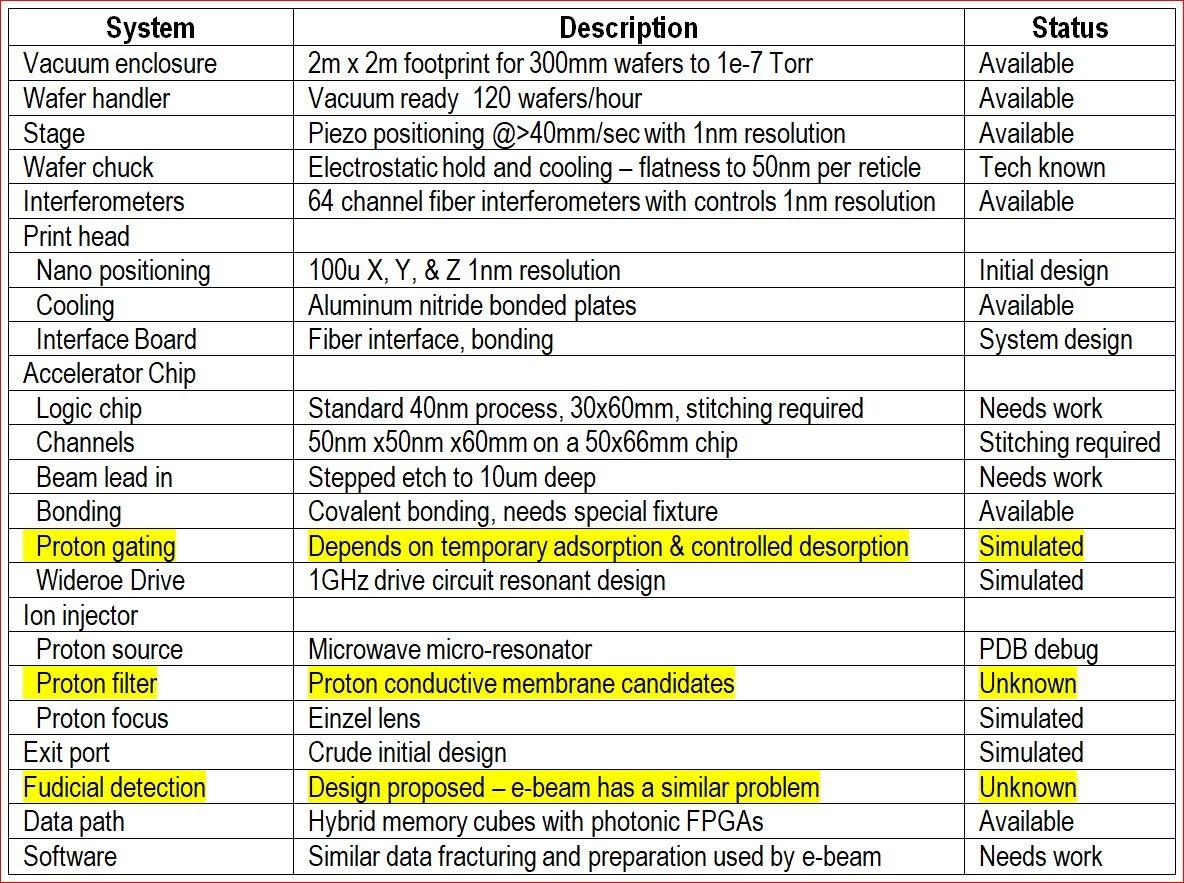 project status table.JPG