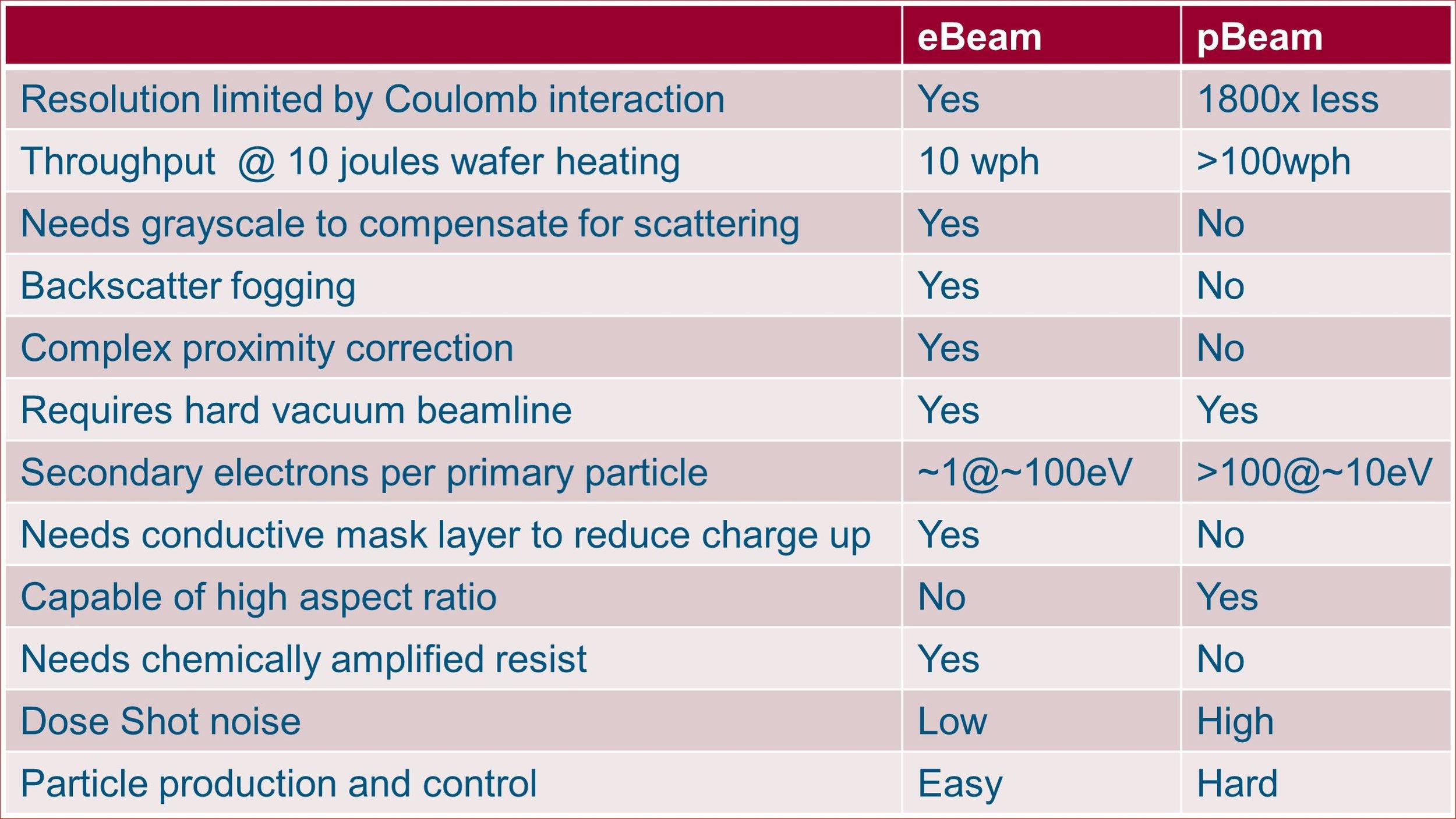 e-beam vs p-beam.JPG