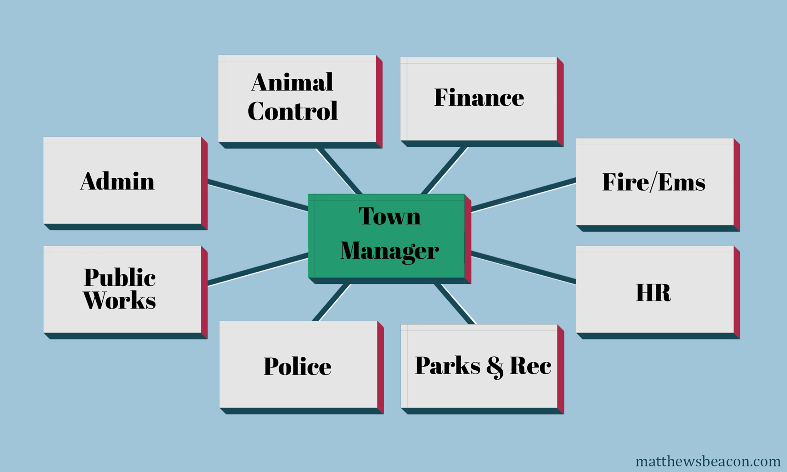 The town manager is the CEO of the town staff.