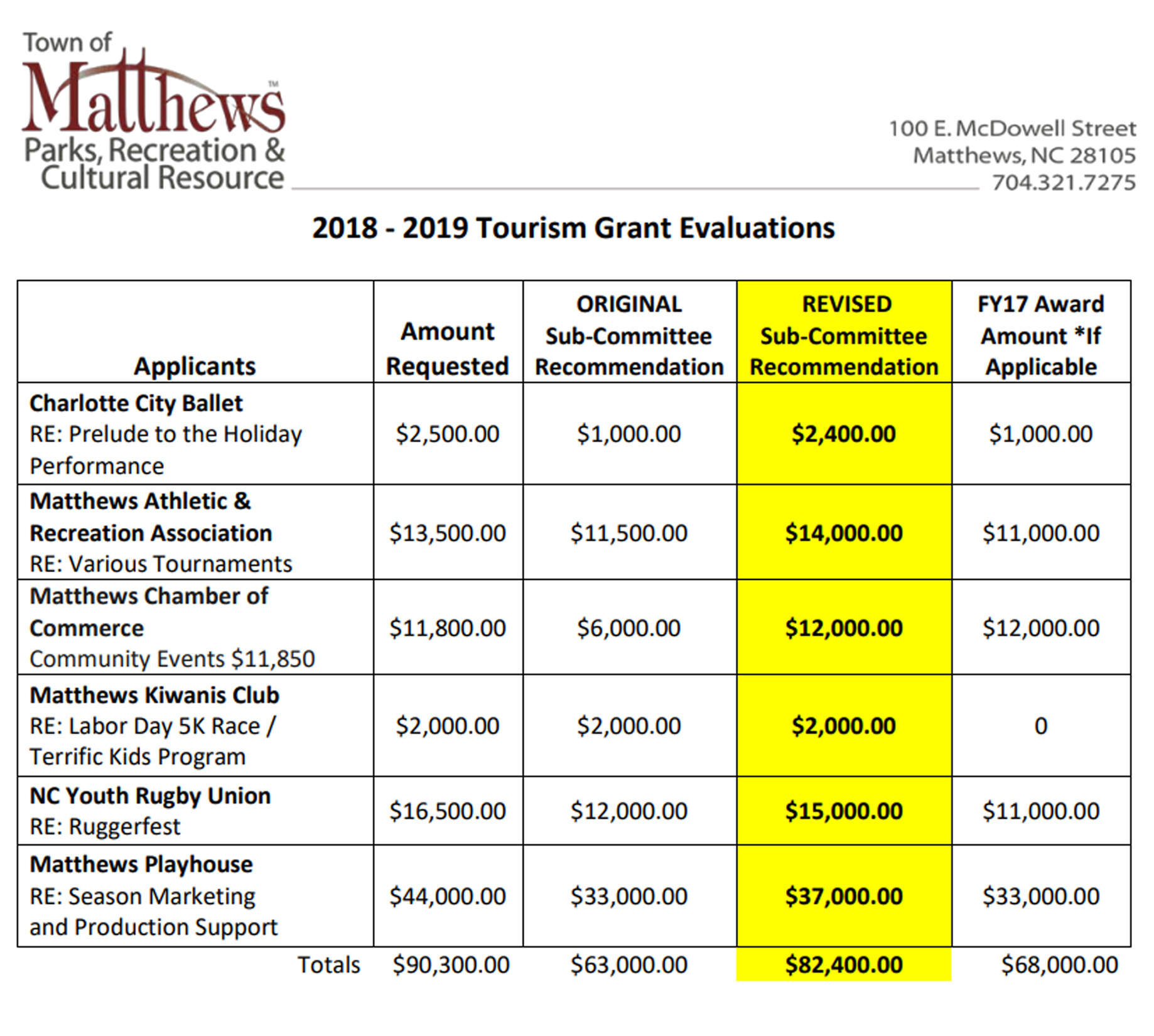 tourism grant eval 2019.jpg