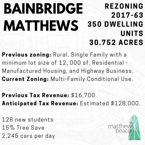 Rezoning Request 2017-663_Bainbridge (1).png