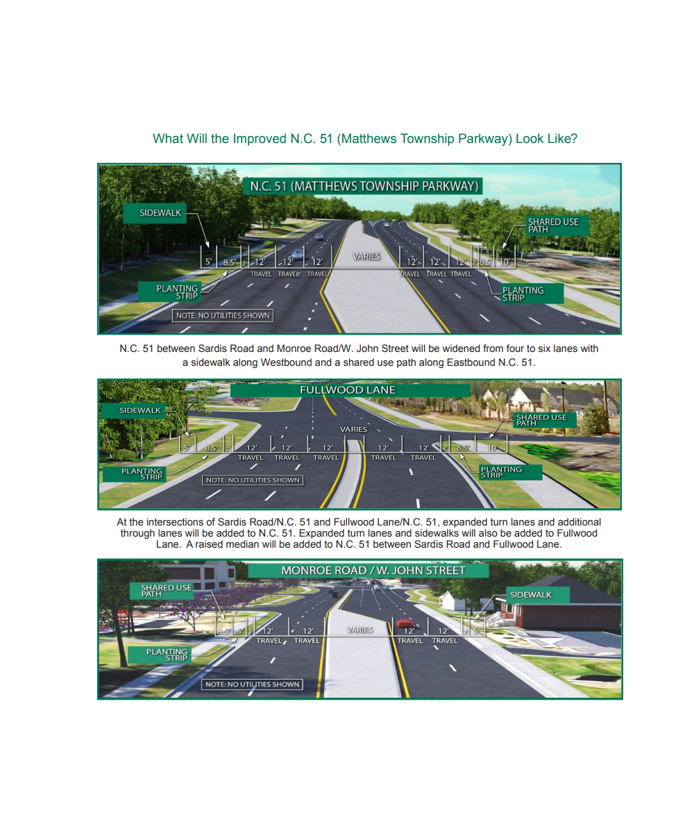 News Around Town: As the Highway 51 widening project moves forward, NCDOT recently sent out a postcard with a description of the updates they're making to the design. Following the link on the postcard does not take you to the project; this is the correct link and this is the map. Some of the changes include: *Realigned Lois St to create a signalized intersection at John, eliminating one home, and possibly the adjacent office building on West Charles. (Lois connects John and Charles near the Shell station.) *Added a U-turn bulb on Sardis Road as an additional turn around point for those coming from the west side of Sardis Road. *Added a smaller U-turn bulb (suitable for cars) at Deveraux. *Added pedestrian crossover at Reid Hall Lane. *Fullwood Lane shifted west, eliminating the home on the corner of Fullwood and 51. -