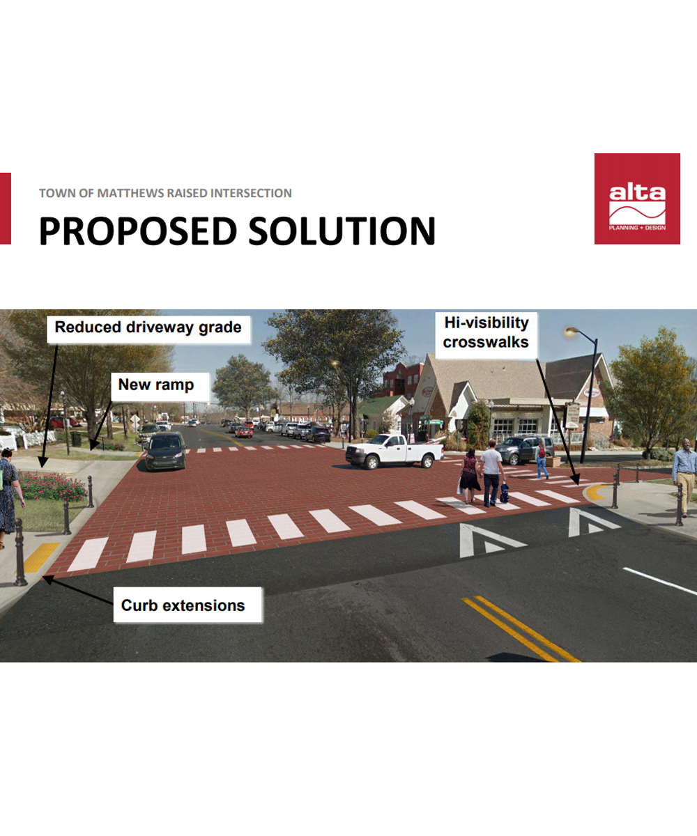 News About Town: Those familiar with the speed humps on Trade at Matthews Station know the design is problematic. Last year the town hired Alta Planning + Design to tackle the intersection to make it more functional as well as safer for pedestrians. Alta presented a proposed solution with long-term plans to the Board at the meeting last night. Changes include a shorter crossing distance by adding curb extensions, hi-visibility crosswalks, and better lighting. -