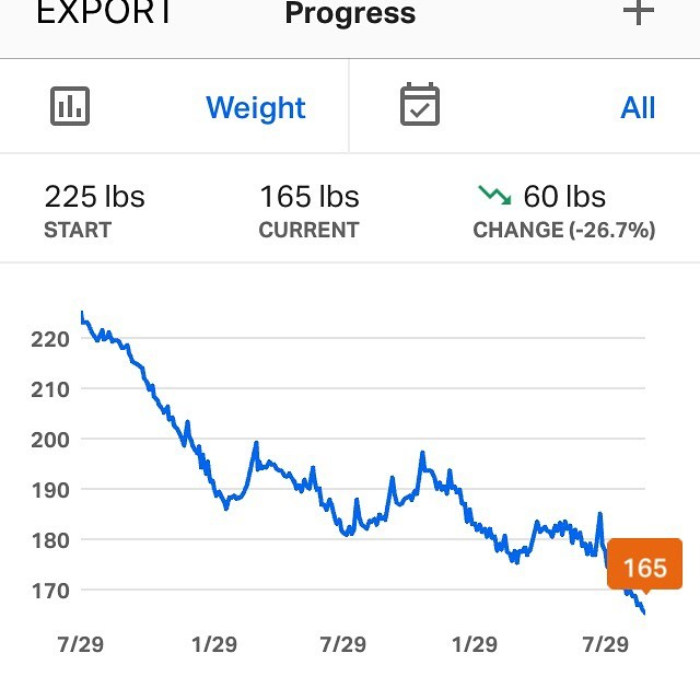 """This is where we are after 2 years and 2 months of working on losing weight I reached the 60lbs loss mark. A lot of """"no's"""" and also vacations in between but long steady is the name of the game with discipline and a good support group like @biggmoneyjoey , @rodneybarahona , and @iamjasongarcia . It can be done people.  #ironwill #goals #lifestyle #fitnessmotivation #fitness #gymmotivation #gymlife #countingmacros #diet #gymflow #picoftheday #discipline #likes"""